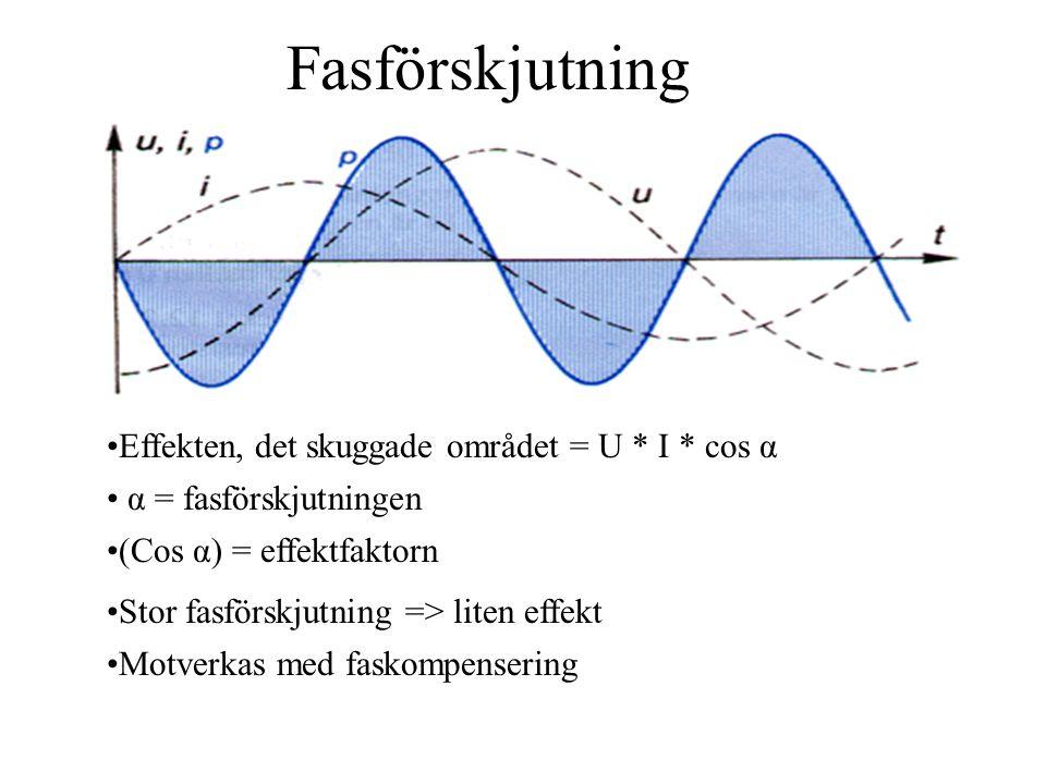 Fasförskjutning Effekten, det skuggade området = U * I * cos α