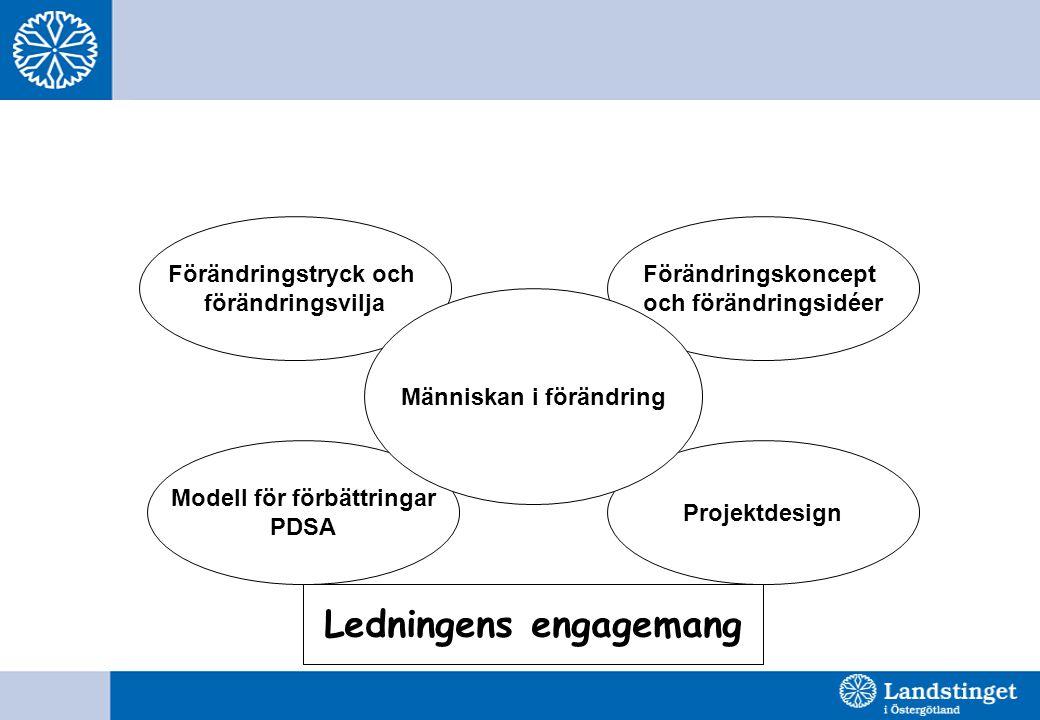 Människan i förändring Modell för förbättringar Ledningens engagemang