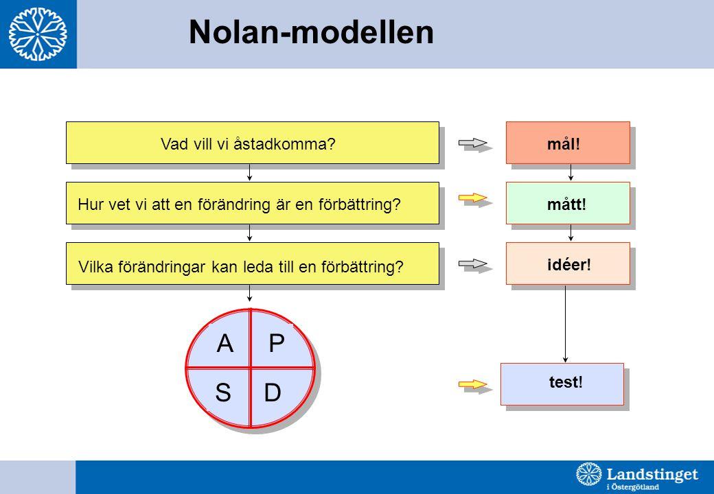 Nolan-modellen P D S A Vad vill vi åstadkomma mål!
