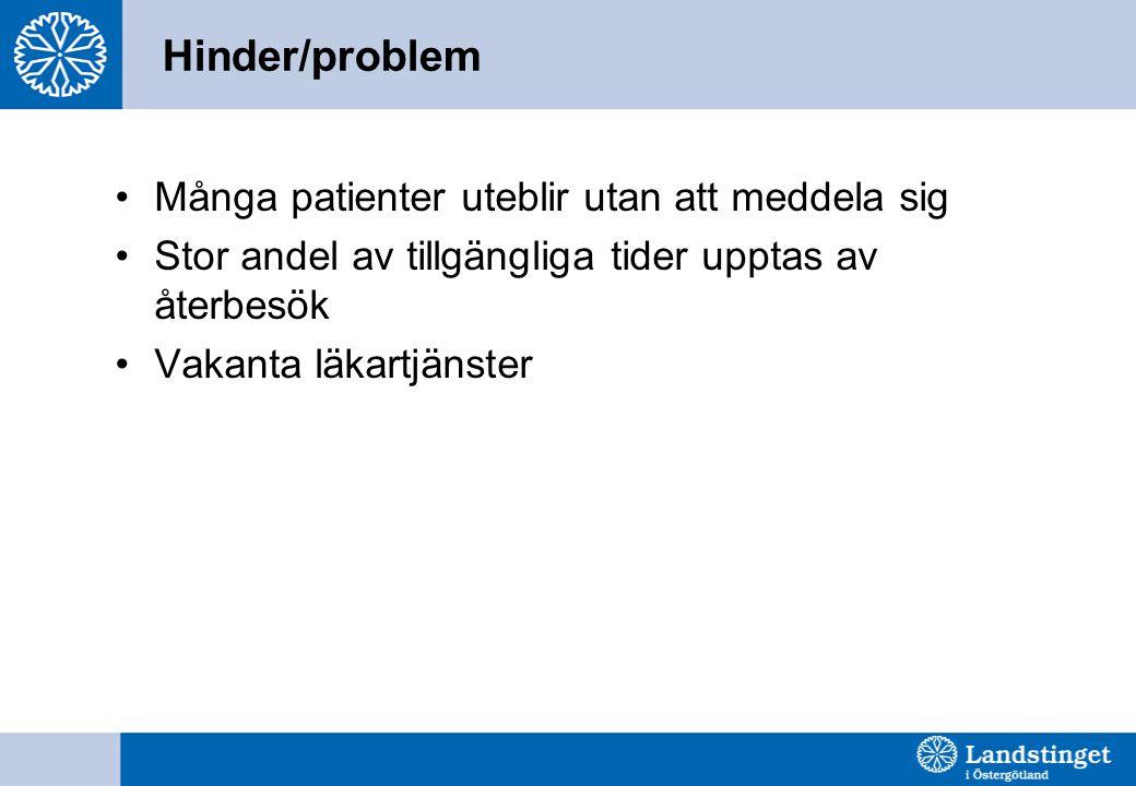 Hinder/problem Många patienter uteblir utan att meddela sig