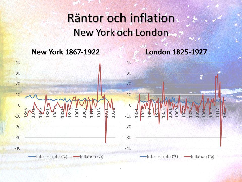 Räntor och inflation New York och London