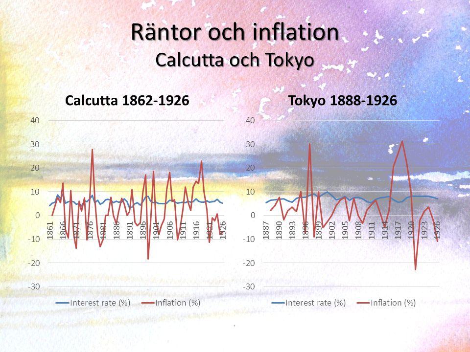 Räntor och inflation Calcutta och Tokyo