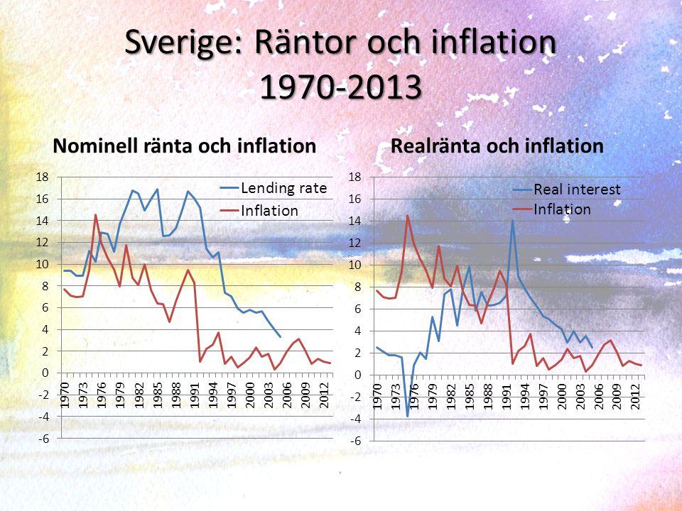 Sverige: Räntor och inflation 1970-2013