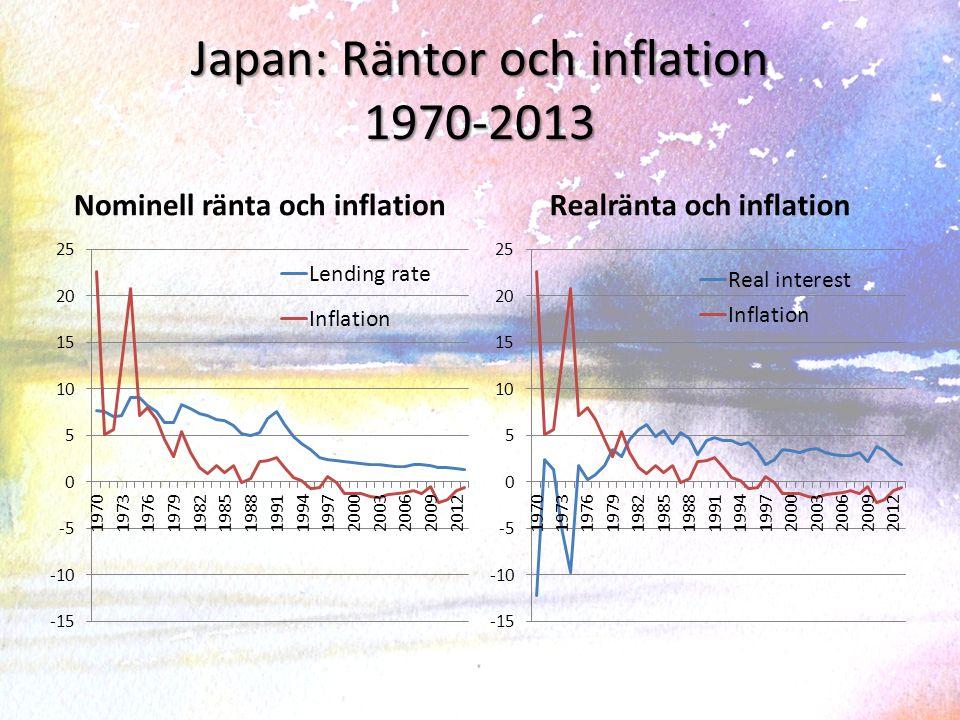 Japan: Räntor och inflation 1970-2013