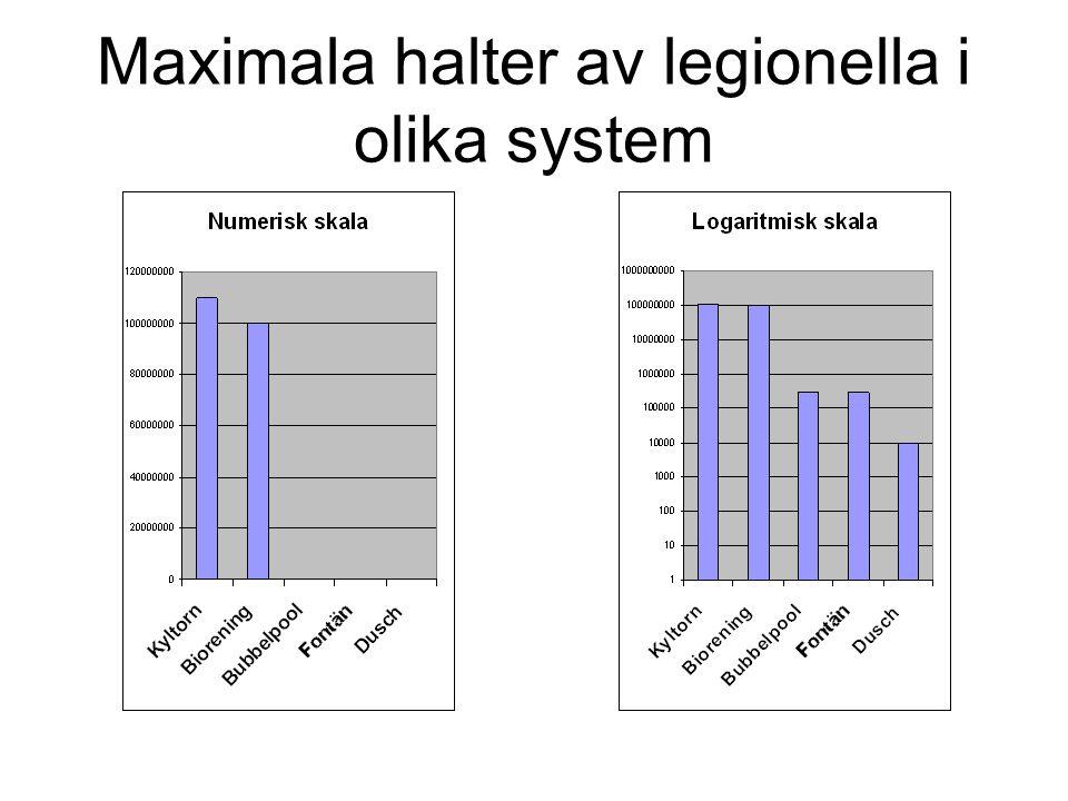 Maximala halter av legionella i olika system