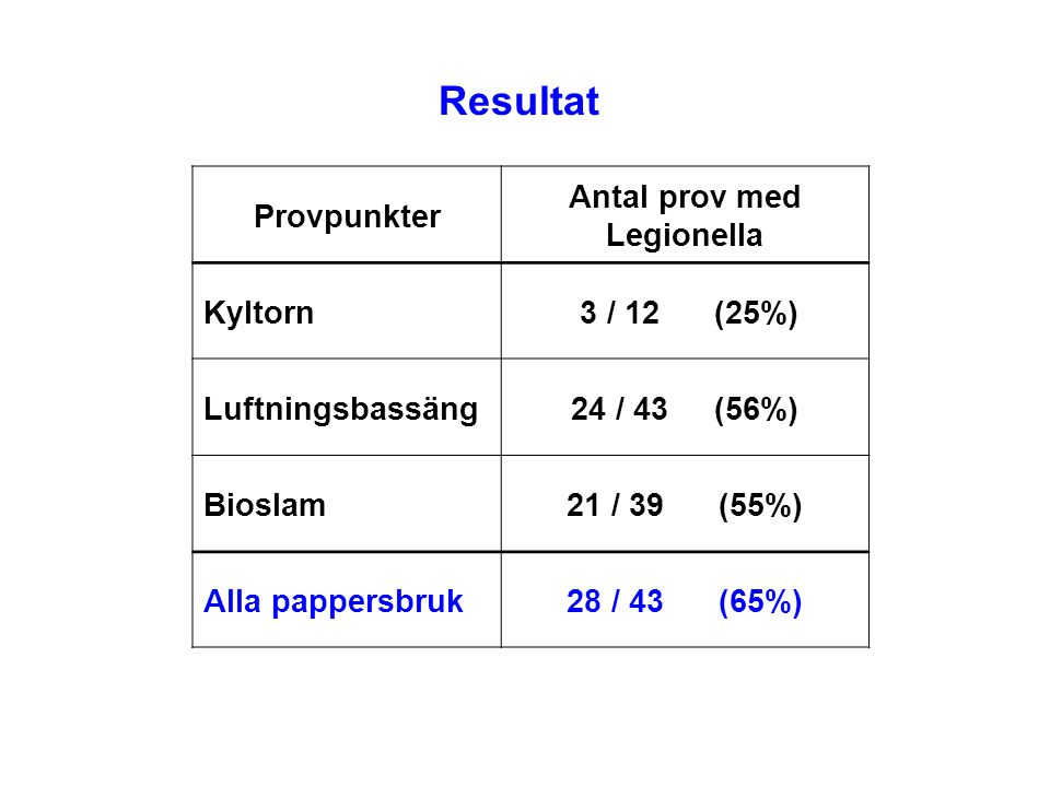 Antal prov med Legionella