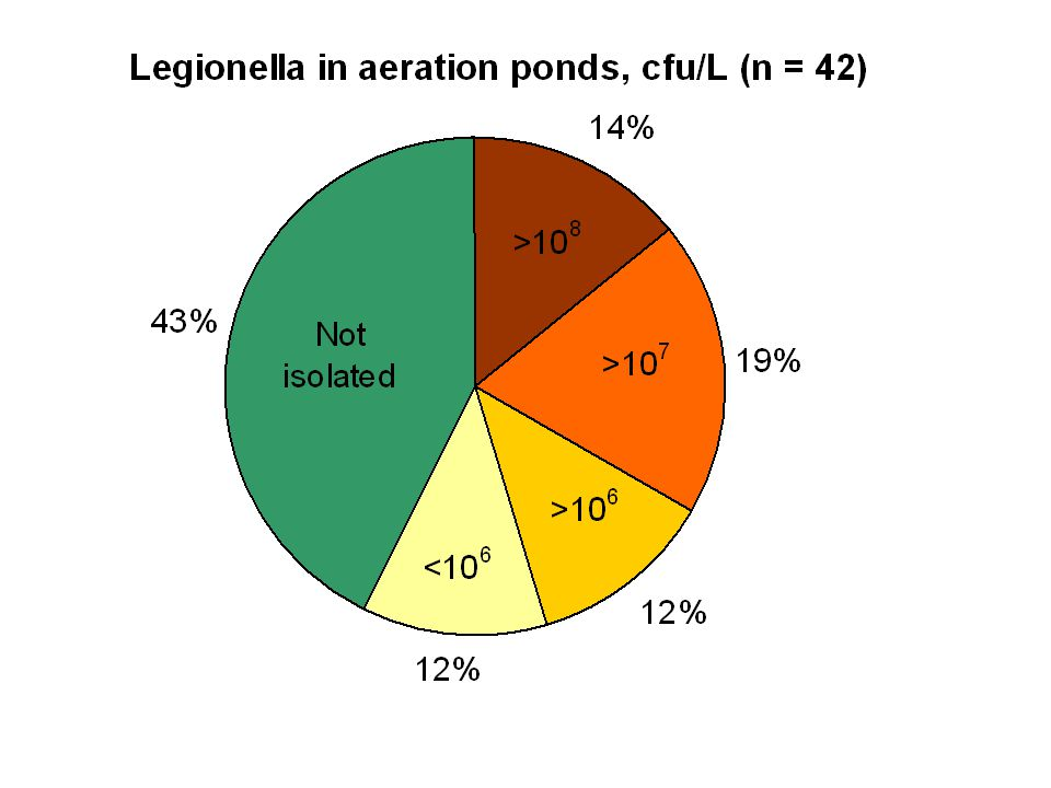 The amounts of legionella found in the aeration ponds were extremly high with levels above ten to the eight in 14 % of the mills.