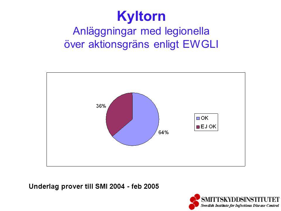 Kyltorn Anläggningar med legionella över aktionsgräns enligt EWGLI