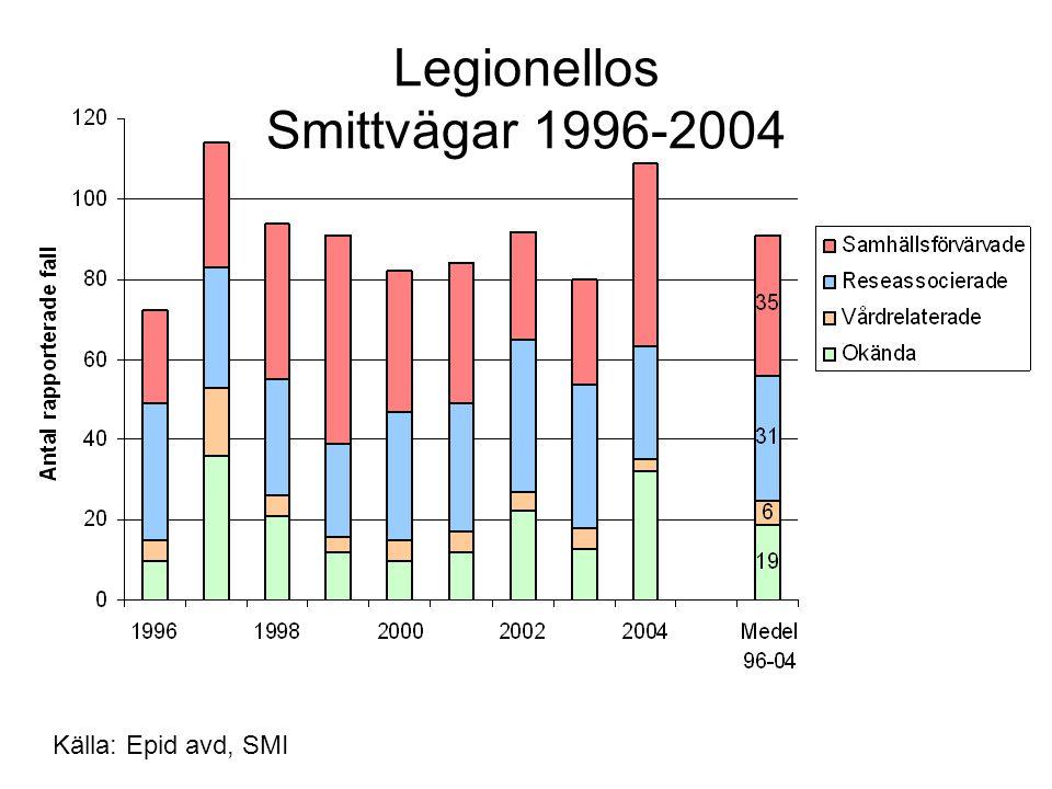 Legionellos Smittvägar 1996-2004