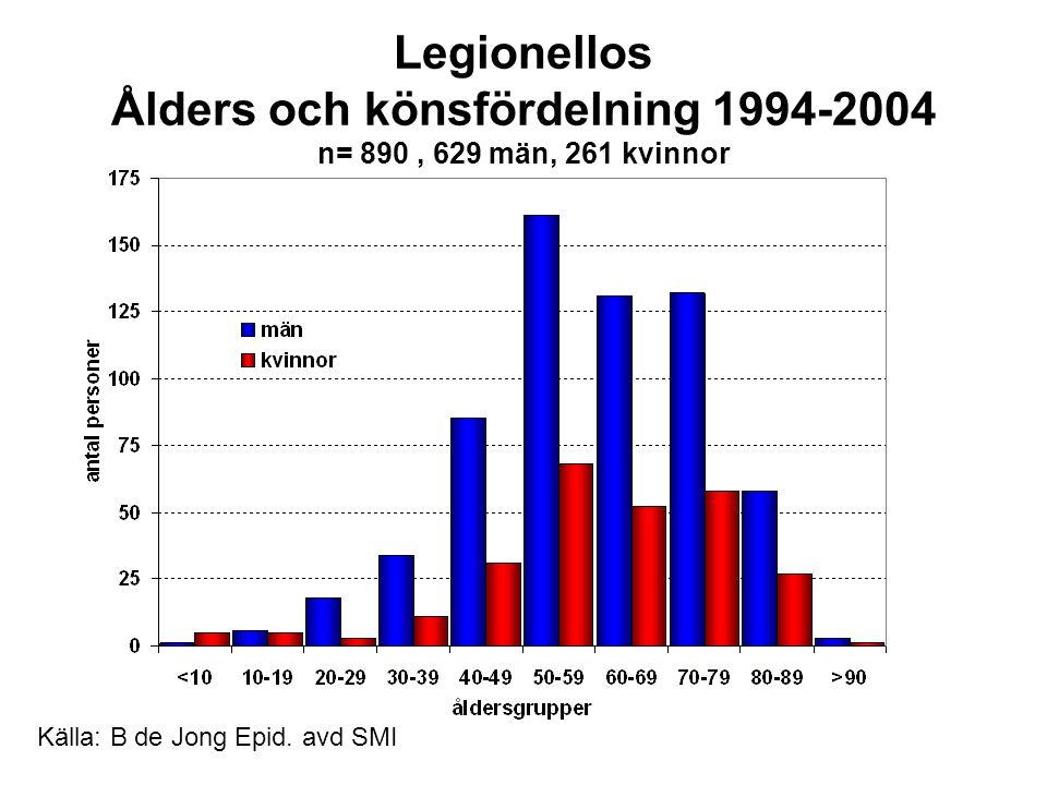 Legionellos Ålders och könsfördelning 1994-2004 n= 890 , 629 män, 261 kvinnor