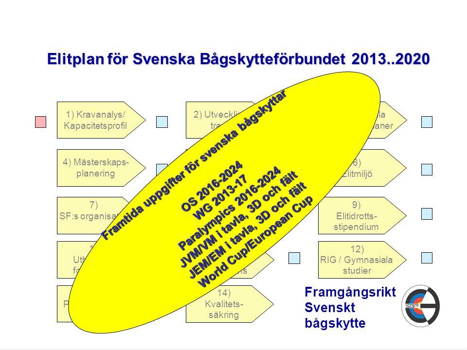 Elitplan för Svenska Bågskytteförbundet 2013..2020