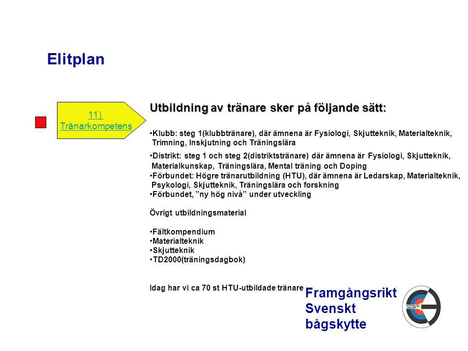 Elitplan Framgångsrikt Svenskt bågskytte