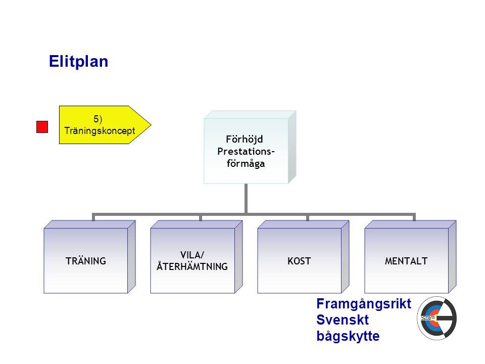 Elitplan 5) Träningskoncept Framgångsrikt Svenskt bågskytte