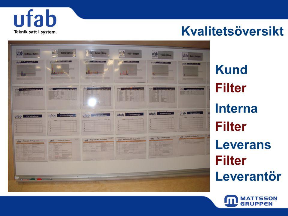 Kvalitetsöversikt Kund Filter Interna Filter Leverans Filter Leverantör