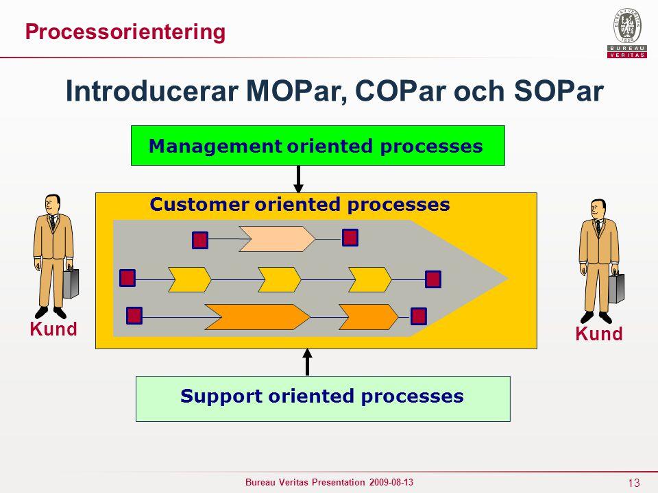 Introducerar MOPar, COPar och SOPar