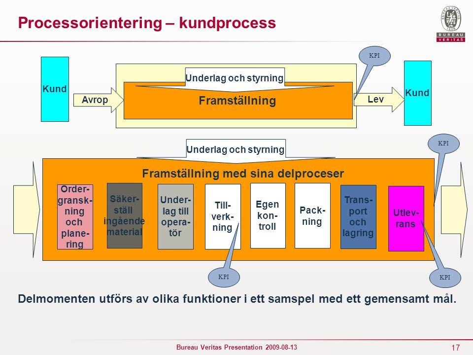 Processorientering – kundprocess