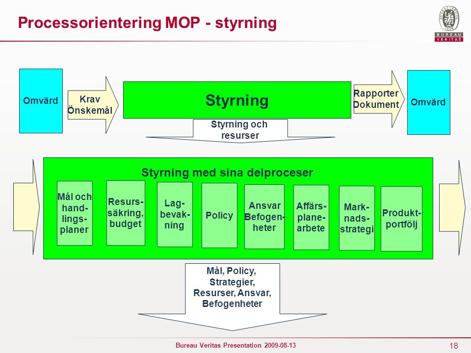 Processorientering MOP - styrning