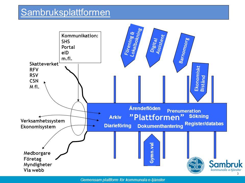 Sambruksplattformen Plattformen Kommunikation: SHS Portal eID m.fl.
