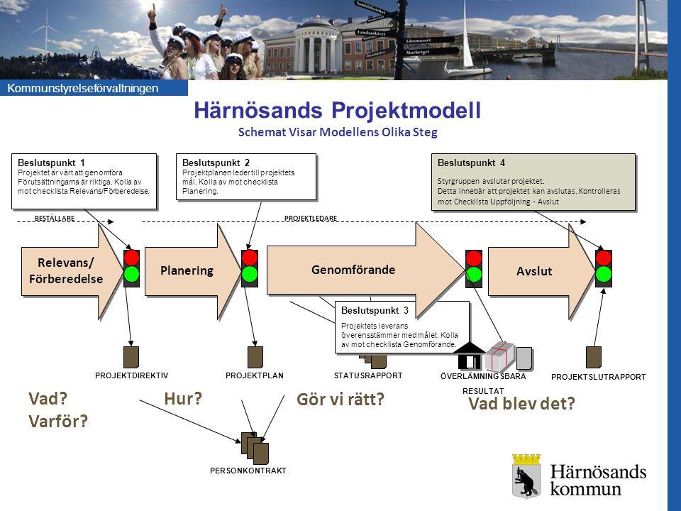 Härnösands Projektmodell Schemat Visar Modellens Olika Steg