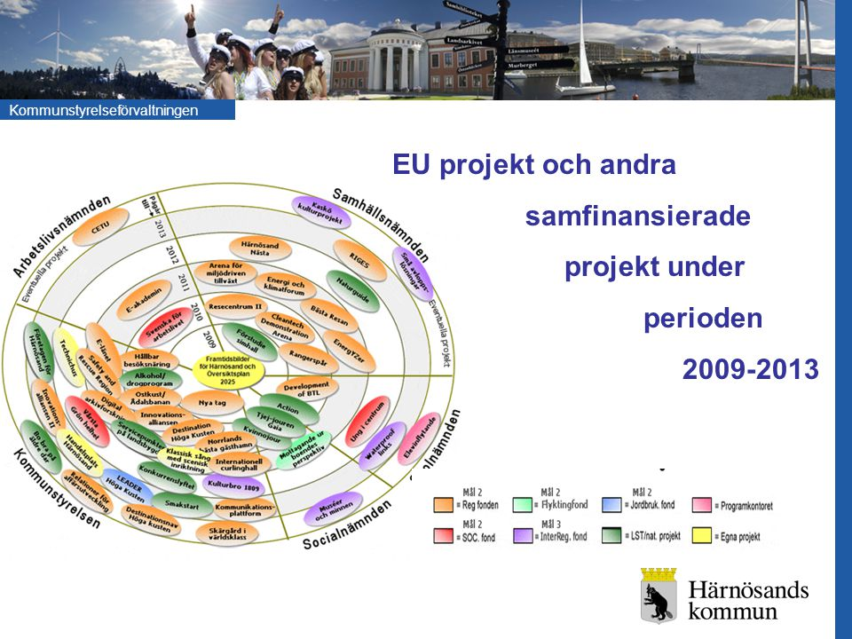 EU projekt och andra samfinansierade projekt under perioden 2009-2013