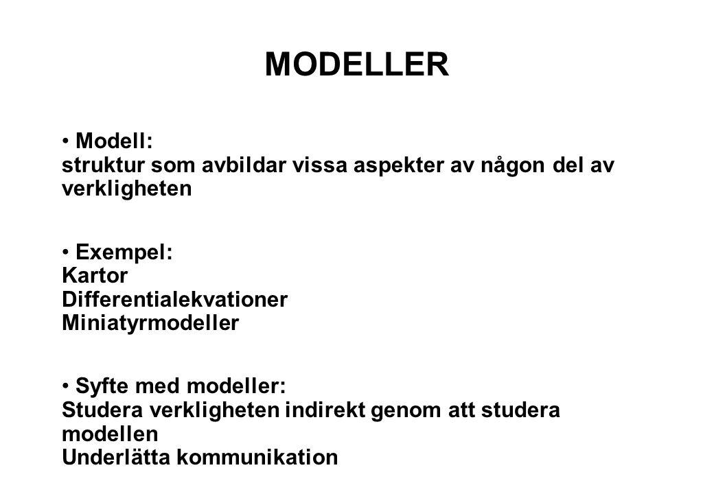 MODELLER Modell: struktur som avbildar vissa aspekter av någon del av verkligheten. Exempel: Kartor Differentialekvationer Miniatyrmodeller.