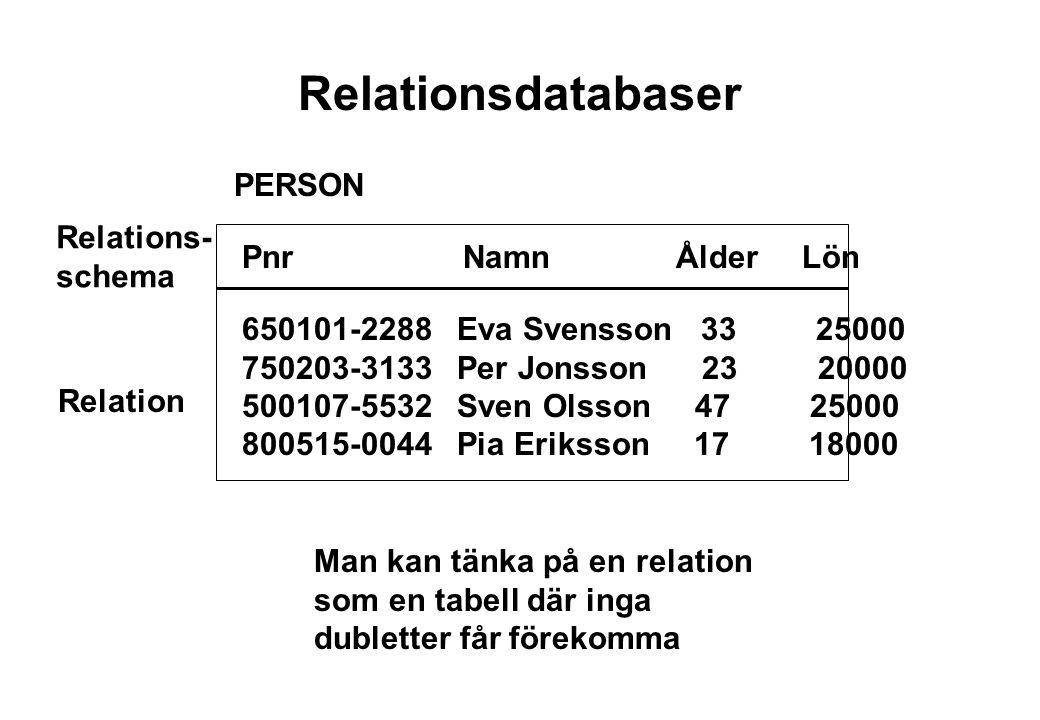 Relationsdatabaser PERSON Relations- schema Pnr Namn Ålder Lön