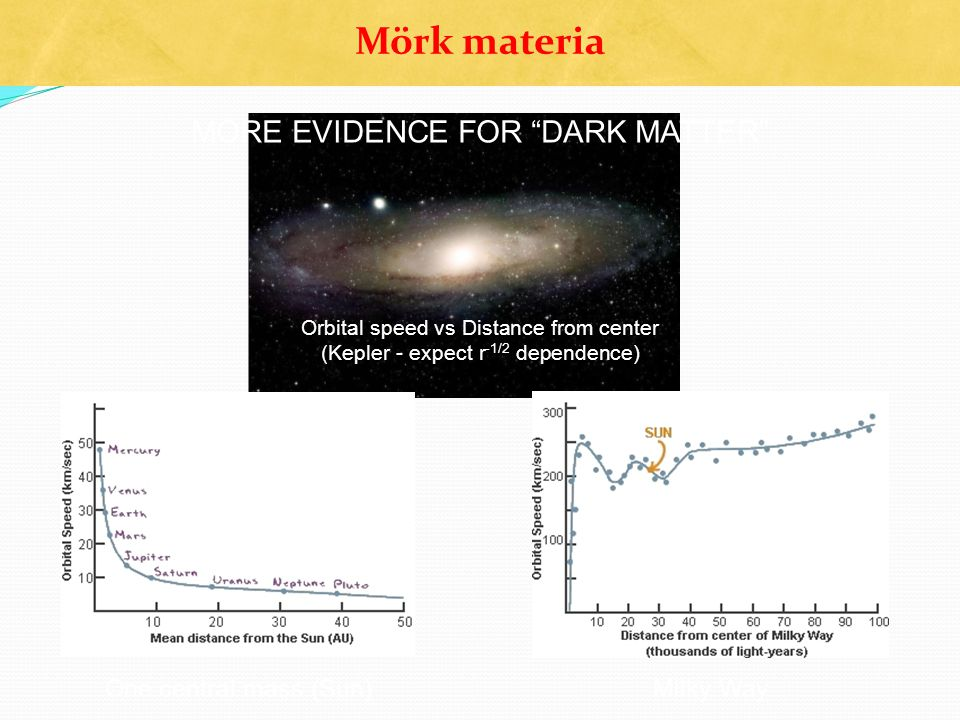 Mörk materia MORE EVIDENCE FOR DARK MATTER One central mass (Sun)
