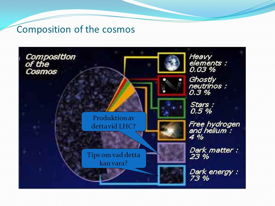 Composition of the cosmos