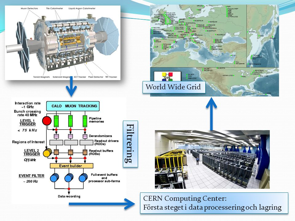 Filtrering World Wide Grid CERN Computing Center: