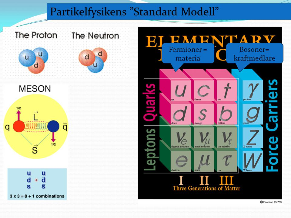 Partikelfysikens Standard Modell