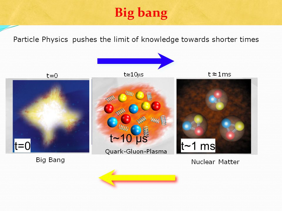 Particle Physics pushes the limit of knowledge towards shorter times