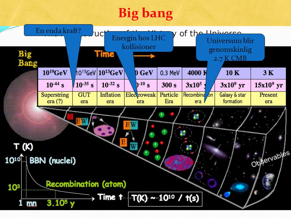 Big bang The reconstruction of the History of the Universe