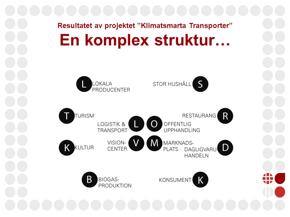 Resultatet av projektet Klimatsmarta Transporter En komplex struktur…