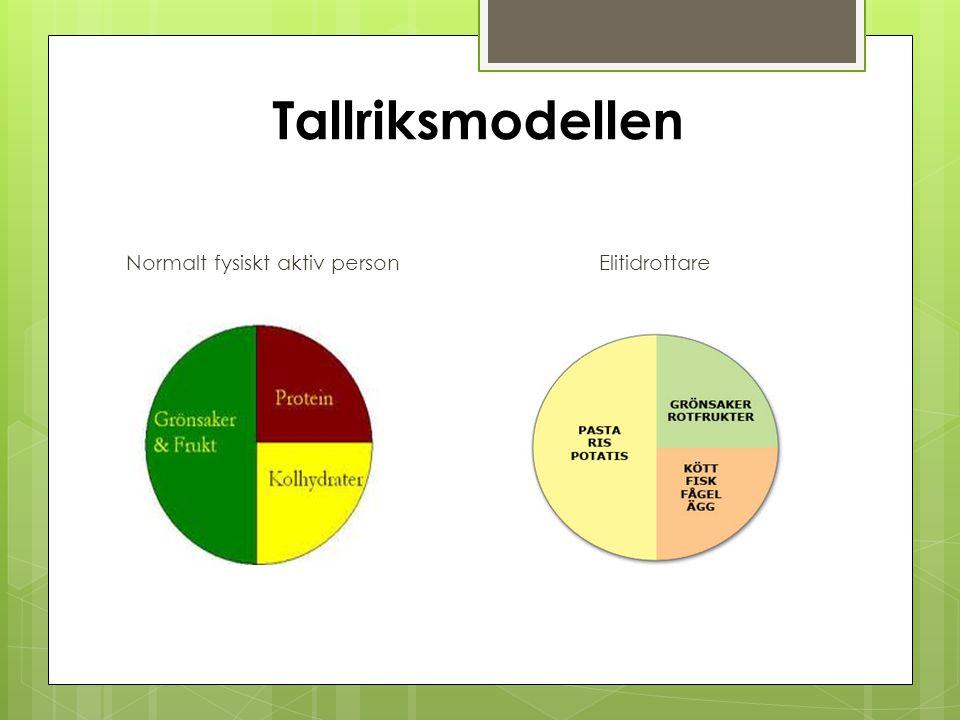 Tallriksmodellen Normalt fysiskt aktiv person Elitidrottare