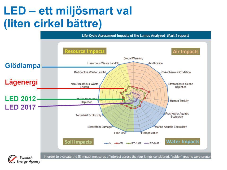 LED – ett miljösmart val (liten cirkel bättre)
