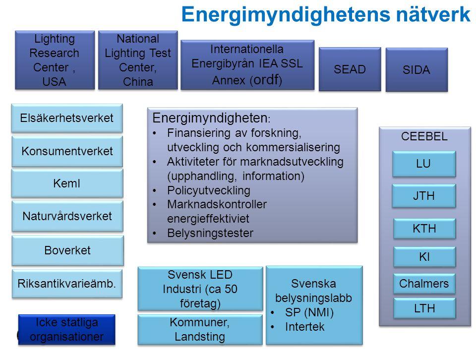 Energimyndighetens nätverk