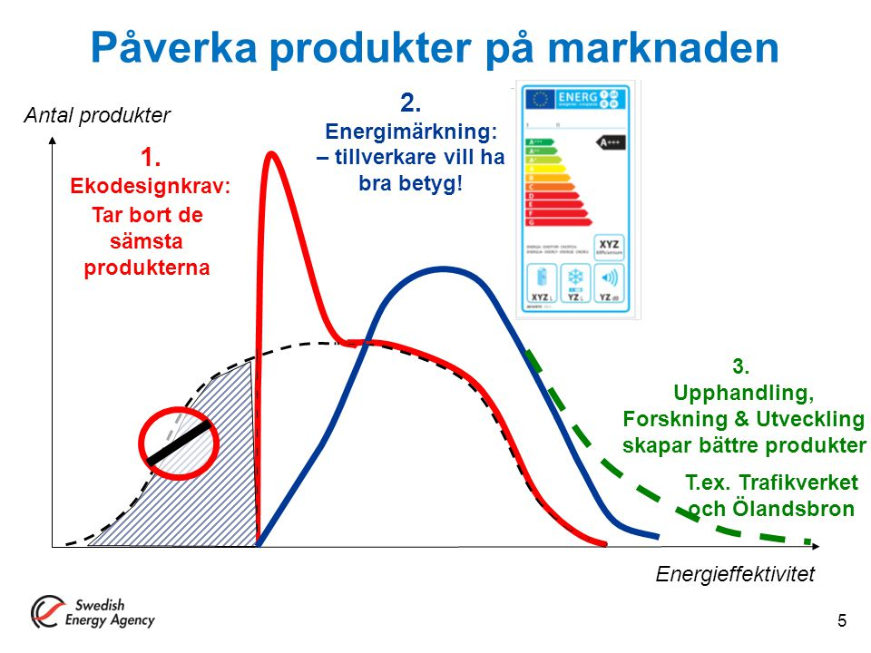 Påverka produkter på marknaden