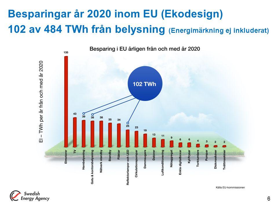 Besparingar år 2020 inom EU (Ekodesign) 102 av 484 TWh från belysning (Energimärkning ej inkluderat)