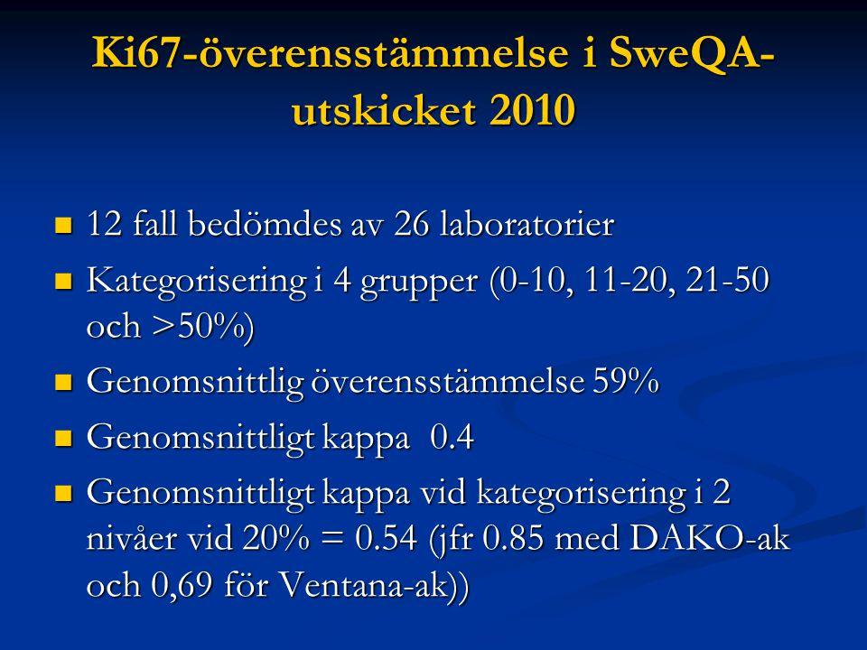 Ki67-överensstämmelse i SweQA- utskicket 2010