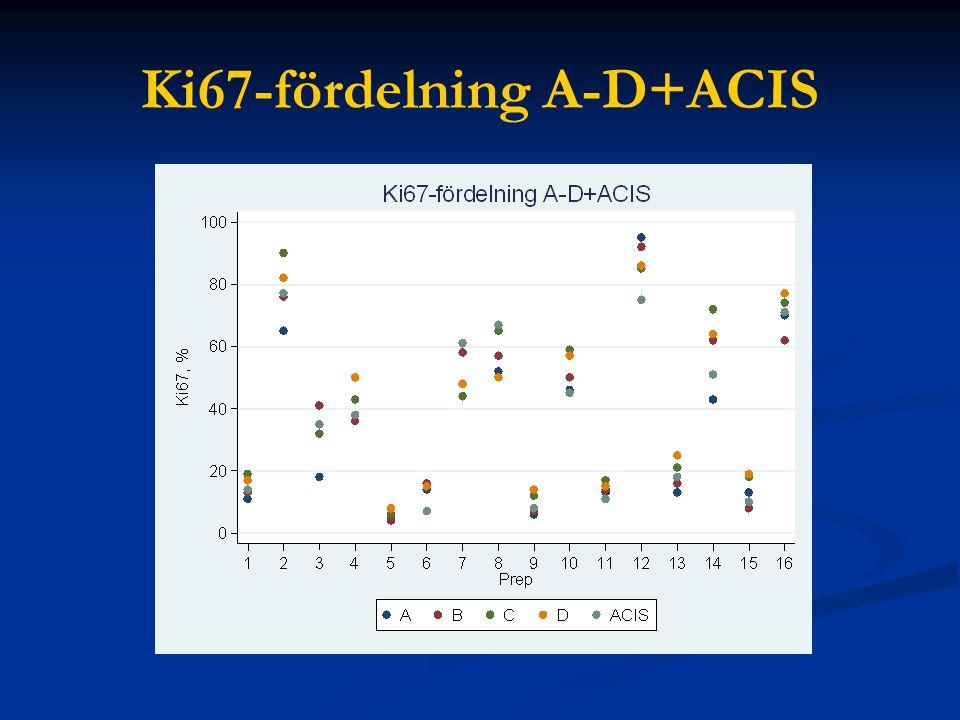 Ki67-fördelning A-D+ACIS