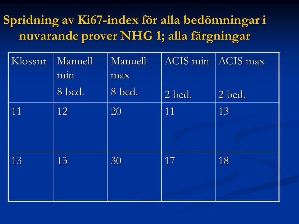 Spridning av Ki67-index för alla bedömningar i nuvarande prover NHG 1; alla färgningar