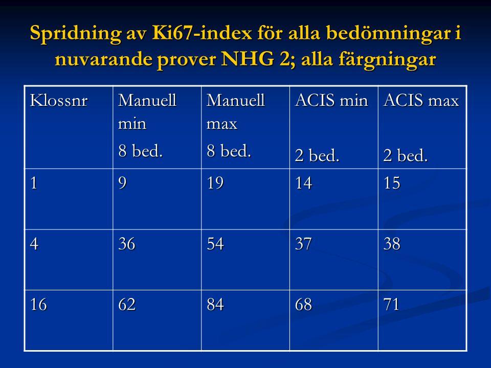 Spridning av Ki67-index för alla bedömningar i nuvarande prover NHG 2; alla färgningar