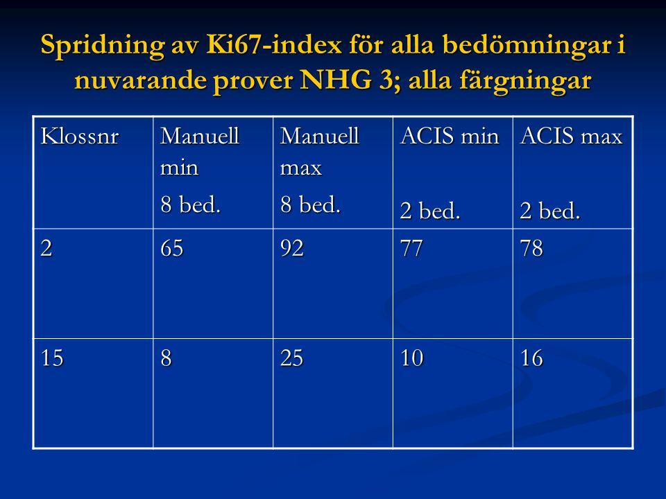 Spridning av Ki67-index för alla bedömningar i nuvarande prover NHG 3; alla färgningar