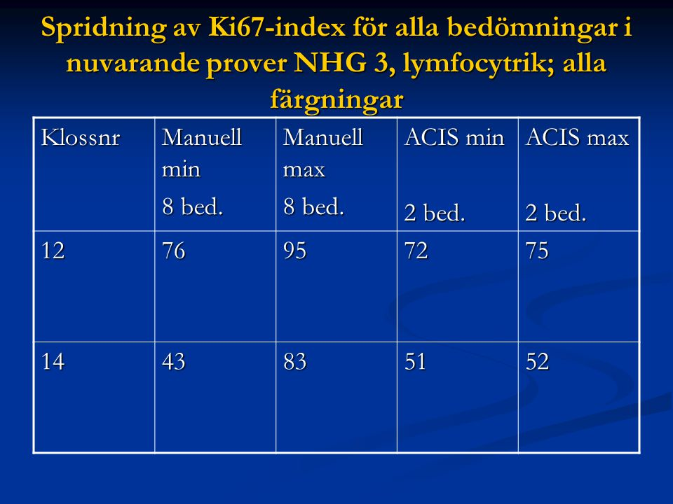Spridning av Ki67-index för alla bedömningar i nuvarande prover NHG 3, lymfocytrik; alla färgningar