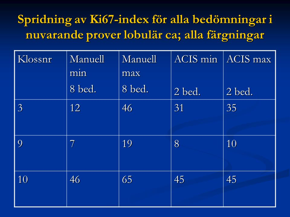 Spridning av Ki67-index för alla bedömningar i nuvarande prover lobulär ca; alla färgningar