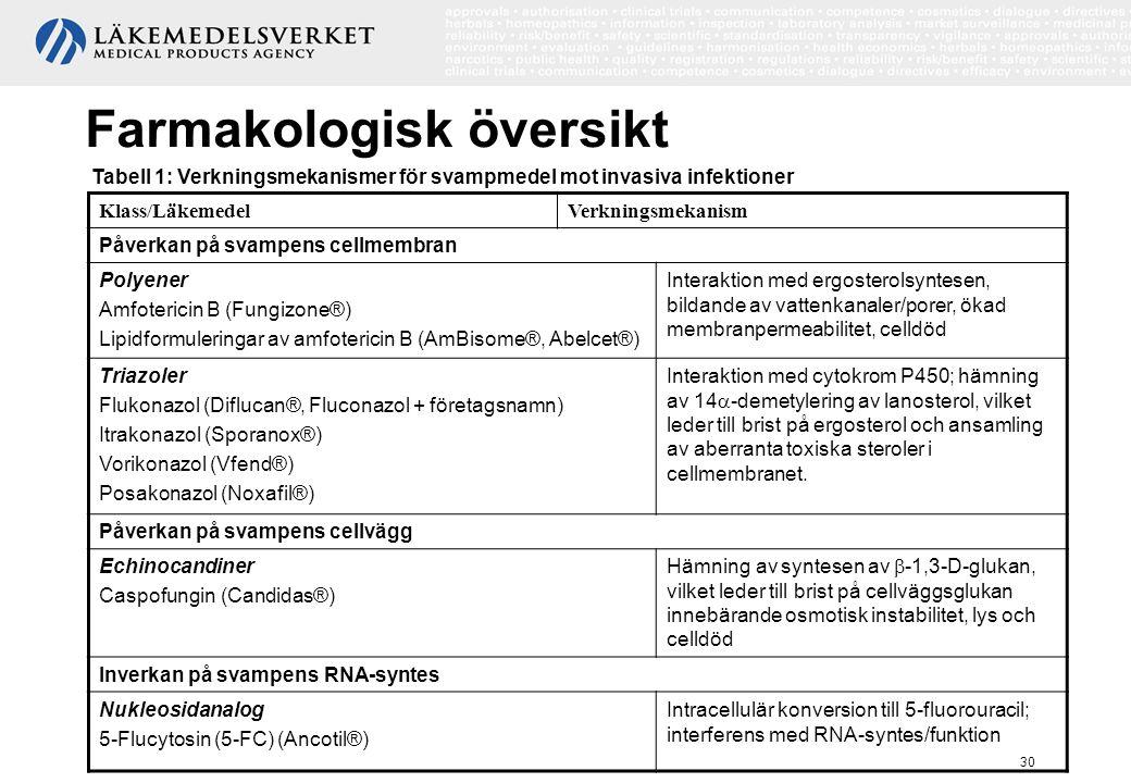 Farmakologisk översikt
