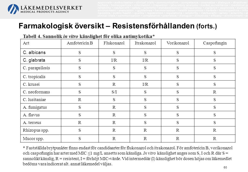 Farmakologisk översikt – Resistensförhållanden (forts.)