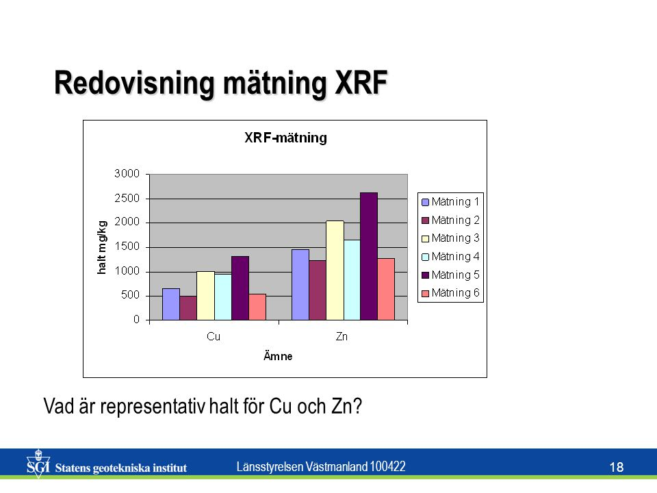 Redovisning mätning XRF