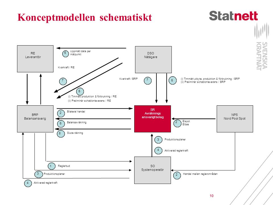 Konceptmodellen schematiskt