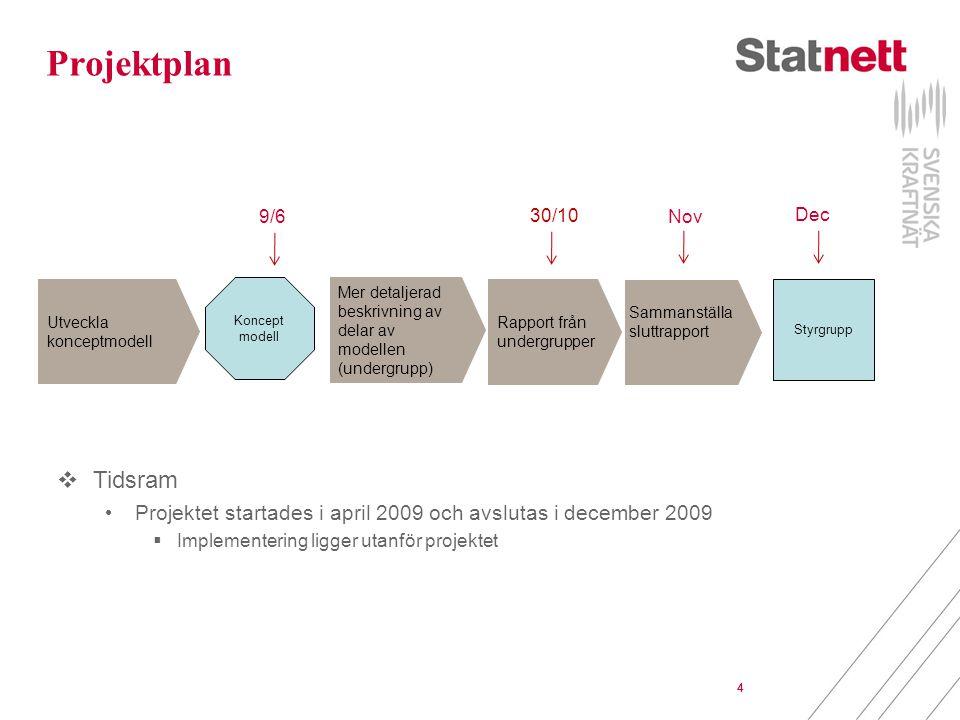 Projektplan 9/6. 30/10. Nov. Dec. Utveckla konceptmodell. Koncept modell. Mer detaljerad beskrivning av delar av modellen (undergrupp)